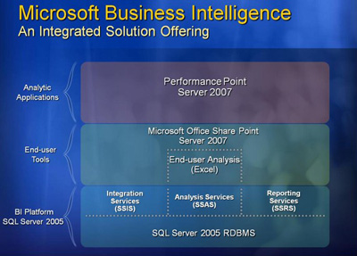 Business Intelligence :: Pivotal Solutions